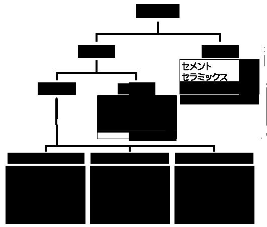 secchaku